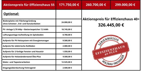schlüsselfertiges Holzhaus, Ausbauhaus, Leistungsverzeichnis